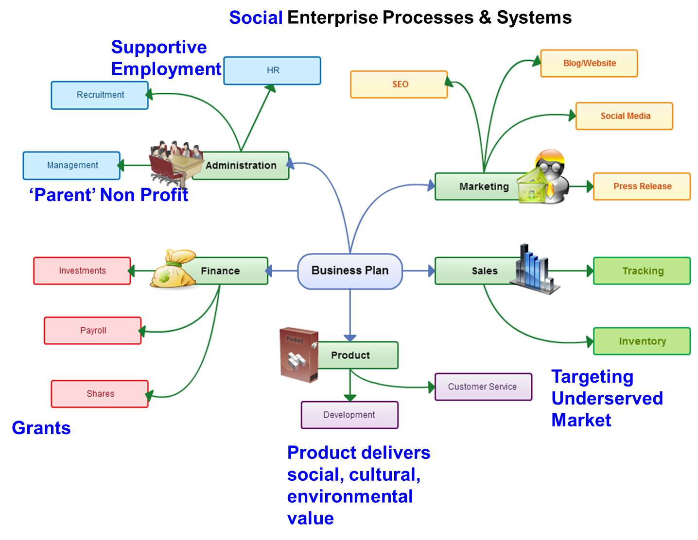 implementation of an enterprise level business system Executive education refers to academic programs at graduate-level business enterprise resource planning (erp) systems implementation of a new erp system.