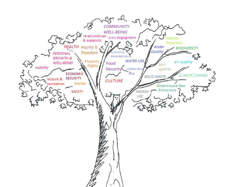 Image result for identity tree