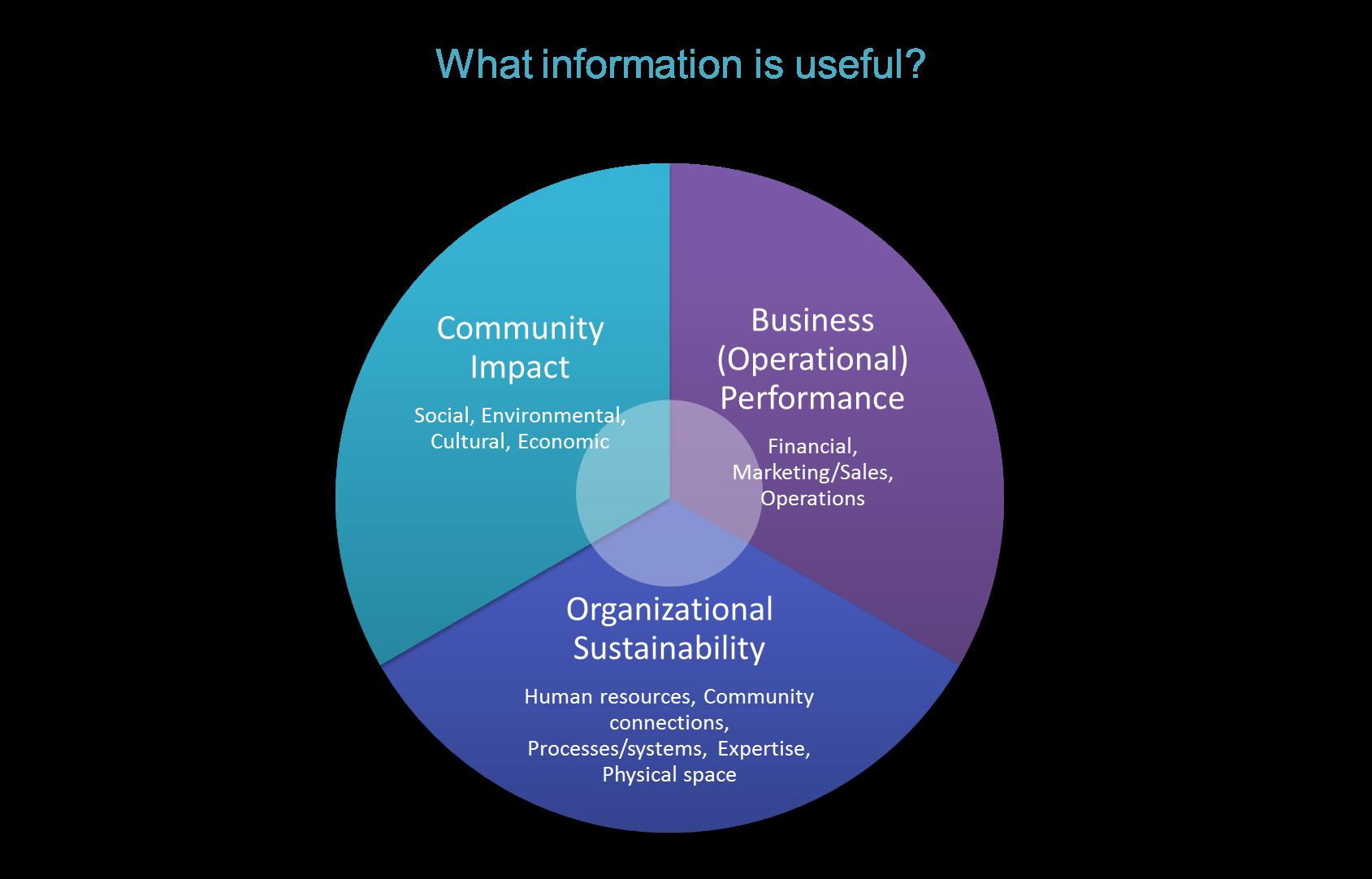 The Demonstrating Value Workbook | Demonstrating Value